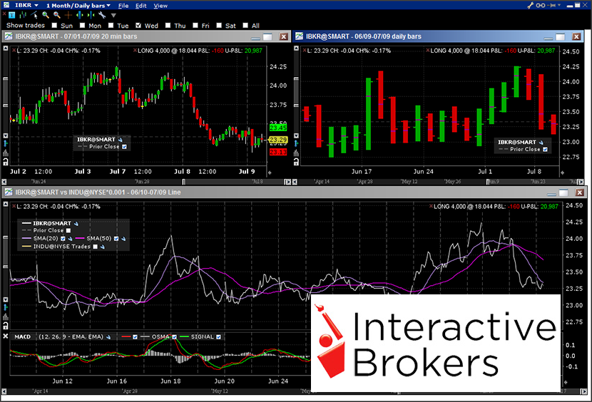 Richiesta conto Interactive Brokers