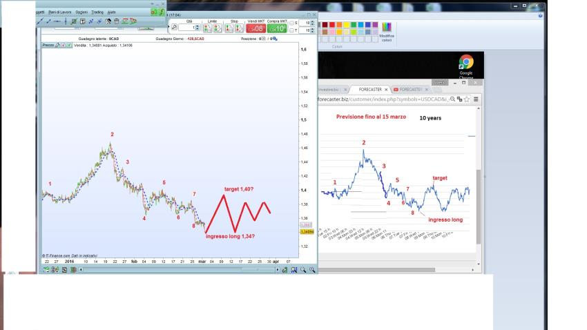 USD/CAD e Forecaster