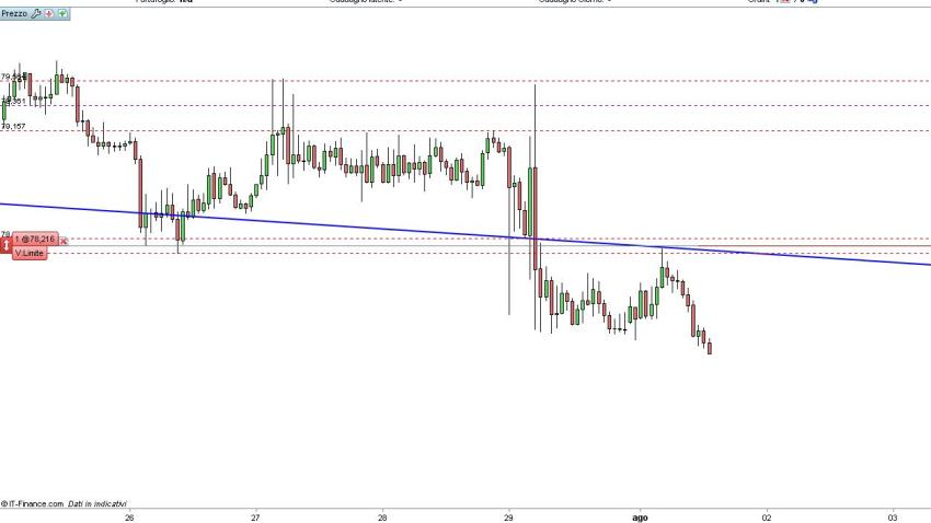 AUD/JPY dove entrare??