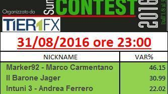 Classifica finale Summer Trading Contest