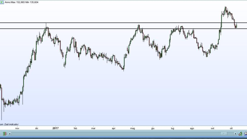 Possibile short GBP/JPY