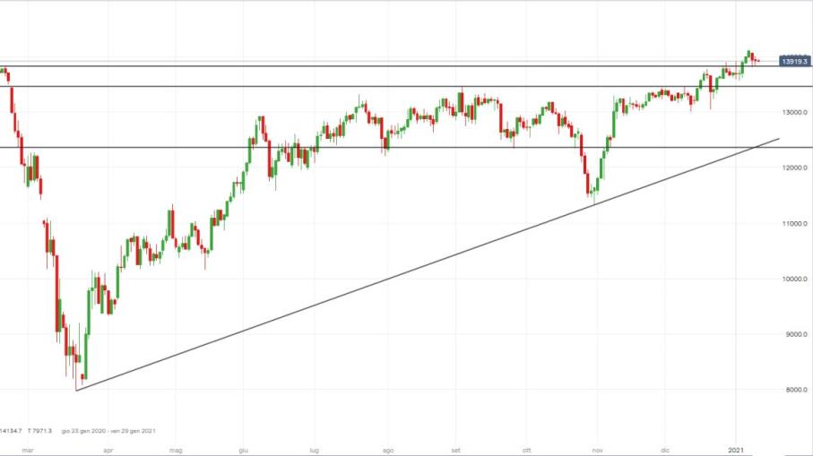 DAX: pullback favorisce strategie long