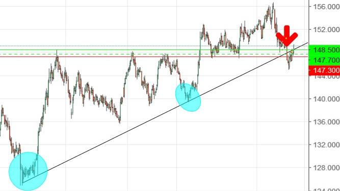 GBPJPY - provo a rientrare long