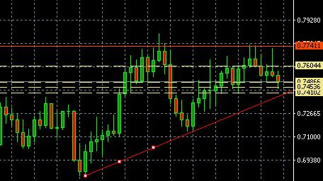 AUD-USD long fortissimamente long