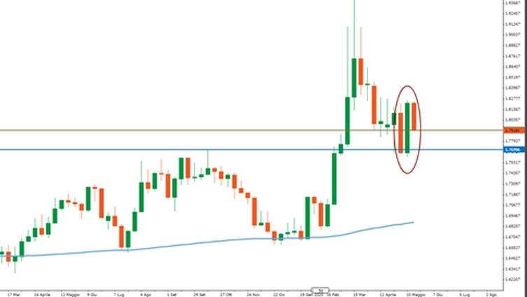 S&P Indice Grafico - SPX Quotazioni — TradingView
