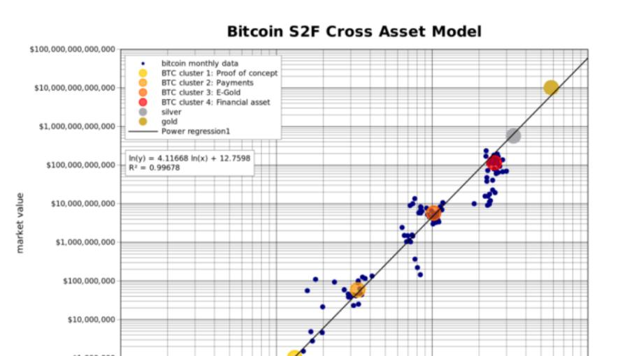 Bitcoin: Il modello Stock to Flow Cross Asset