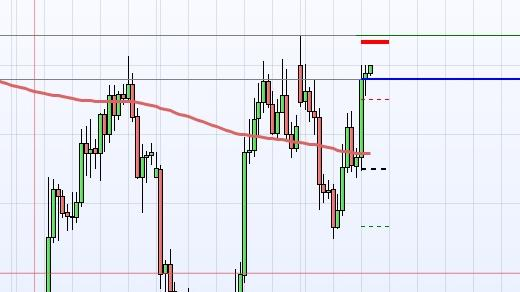 AUD/JPY SHORT NOW !