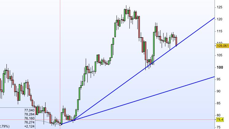USD/JPY possibile long