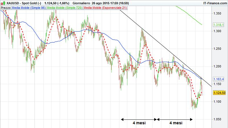Analisi ciclica gold