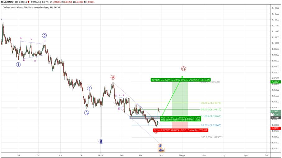 AUDNZD - Possibile LONG?
