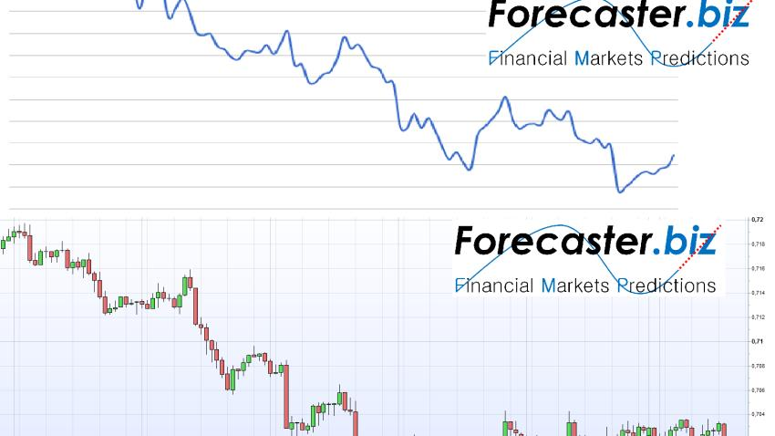 AUDUSD con il software FORECASTER