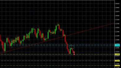 Possibile short USD/CAD