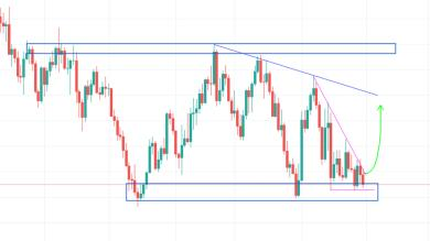GBPUSD - Opportunità Long sul Daily?