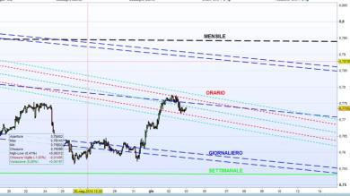 EURGBP supporti e resistenze evoluti