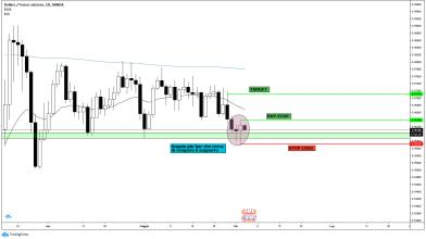Forex: analisi USD/CHF con strategia su pin bar