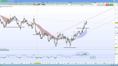 USDCHF con la strategia dell'RSI