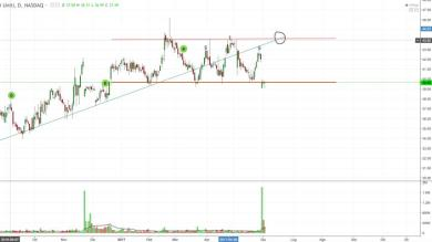 James River Group Holdings Ltd - prove di analisi tecnica