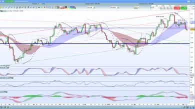 Testa e spalle su USDCAD, time frame Daily