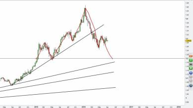 USDCAD - Analisi sul grafico Weekly (settimanale)