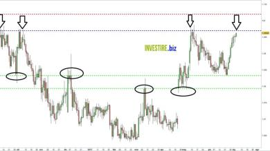 EUR/CHF Short in vista ?