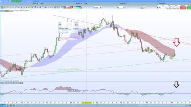 Prepariamo lo short di AUD/USD