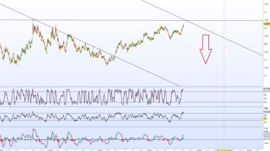Idea di trading – SHORT EURAUD