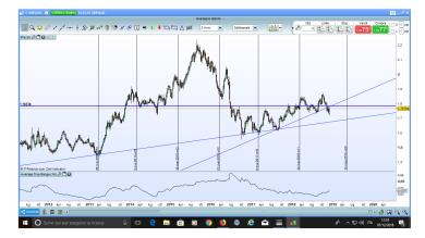 gbp/aud possibile short in vista ?