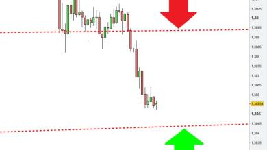 Trading intraday? E' sempre questione di DOVE entrare!