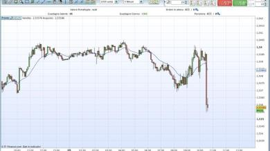 Scalping GBP/USD!