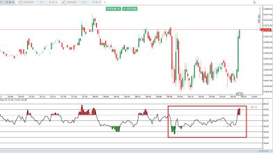 DAX intraday con l'indicatore RSI