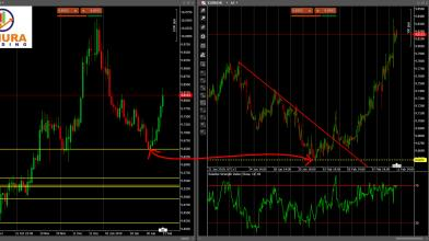 EURNOK: Sentiment + Doppio Time Frame