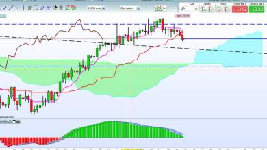 Storno in vista su NZD/USD: possibile short?