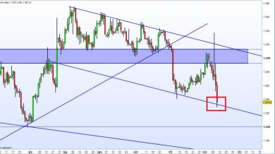 GOLD - Tutto come previsto