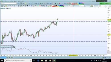 Possibile short - GBP/JPY