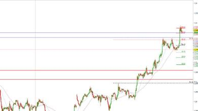 Possibile Long su GBPUSD