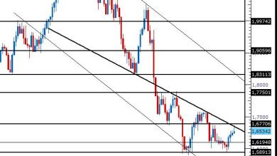Analisi GBP/AUD