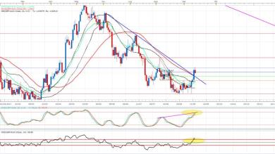 GBP/AUD: possibile ripartenza Short