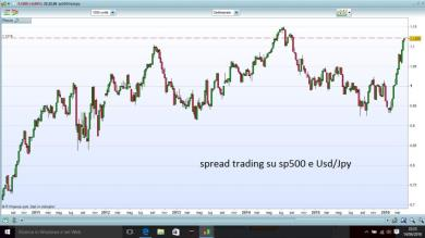 Spread trading su sp500 e Usd/Jpy