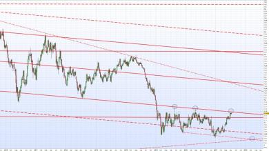 Focus su EUR/USD: analisi tecnica e stagionale