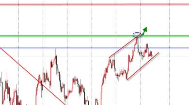 USD buy o sell? Come tradare il FOMC oggi?