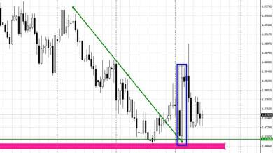 Analisi sul cross EUR/CHF: possibilità di Long?
