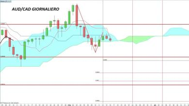 Analisi completa AUD/CAD