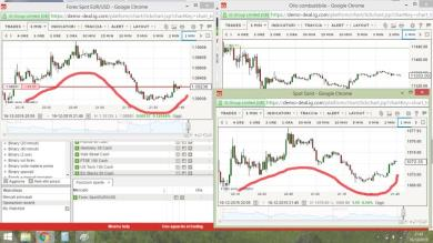 Analogo movimento tra oro ed EUR/USD