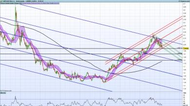GBPAUD altro big short???