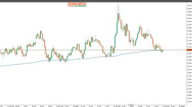 Analisi Forex: supporti in vista per EUR/AUD ed EUR/NZD