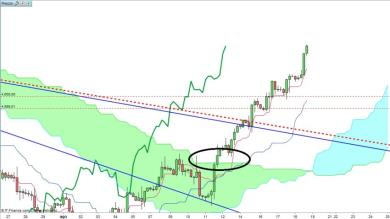 OIL (US CRUDE) con Ichimoku