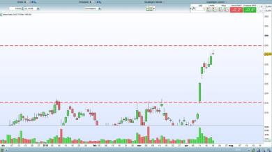 TESCO PLC possibile short?