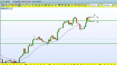 AUDNZD-possibile long