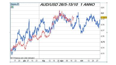 Contestualizzare il FORECASTER, video previsione AUD/USD