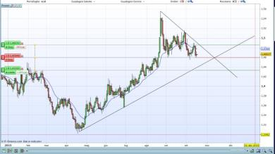 EUR/CAD possibile occasione short? :)